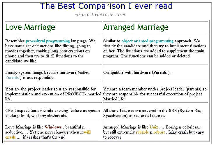 love marriage vs arranged marriage com love marriage vs arranged marriage